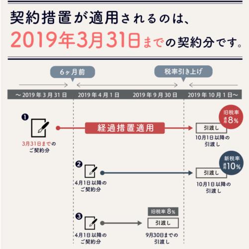 消費税増税の経過措置について